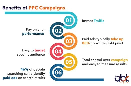 Benefits Of Using A PPC Campaign In 2020