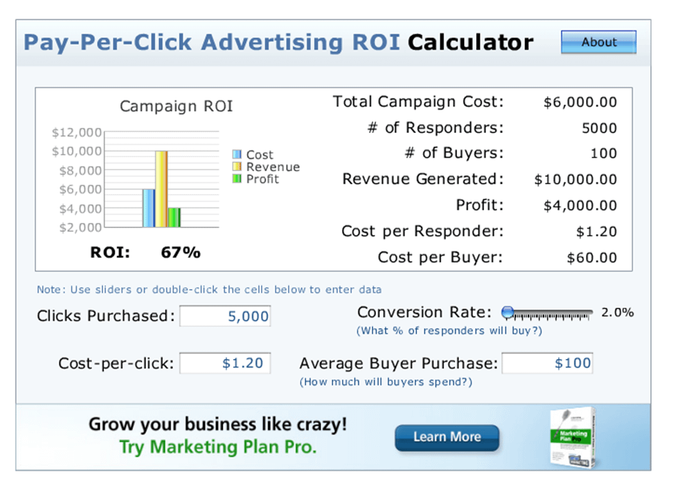 PPC Advertising ROI Calculator