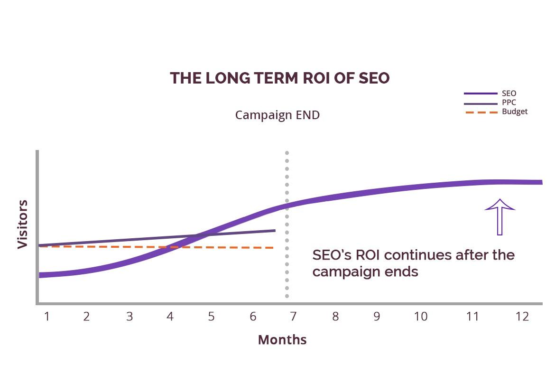 The Long Term ROI of SEO - ABK Digital