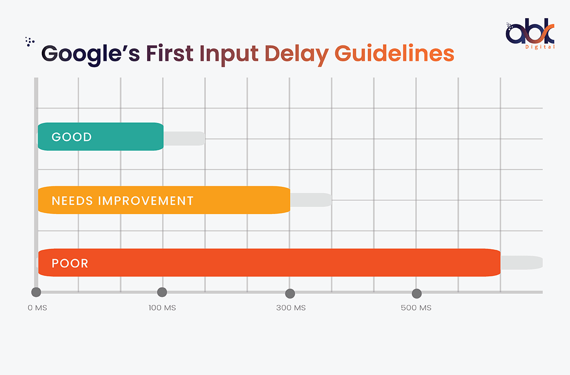 Google's First Input Delay Guidelines - ABK Digital