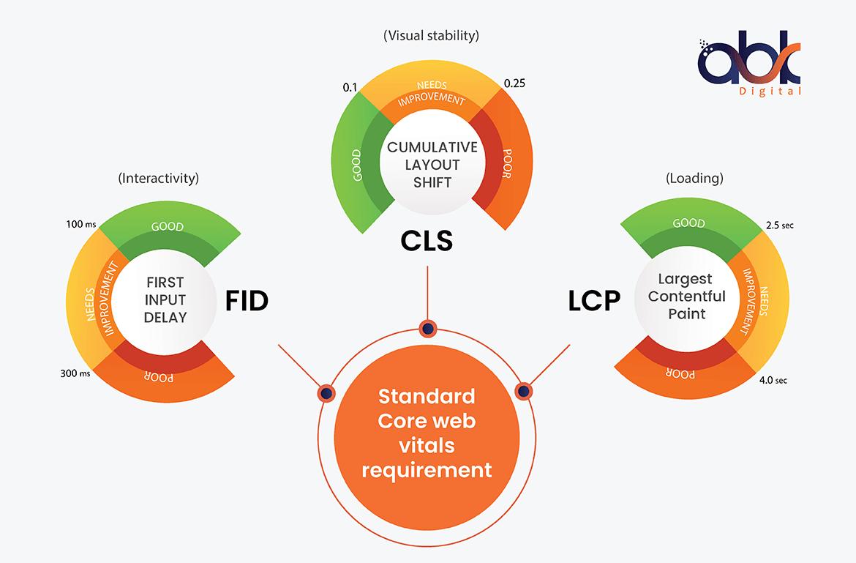 Standard Core web vitals Requirements - ABK Digital
