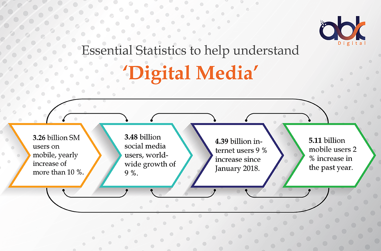 Essential Statistics to help understand Digital Media