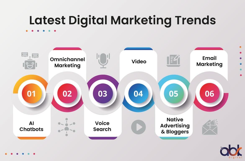 Latest Digital Marketing Trends - ABK Digital