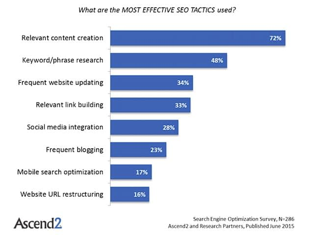 What are the most effective SEO Tactics Used?