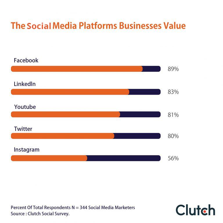 The Social Media Platforms Businesses Value
