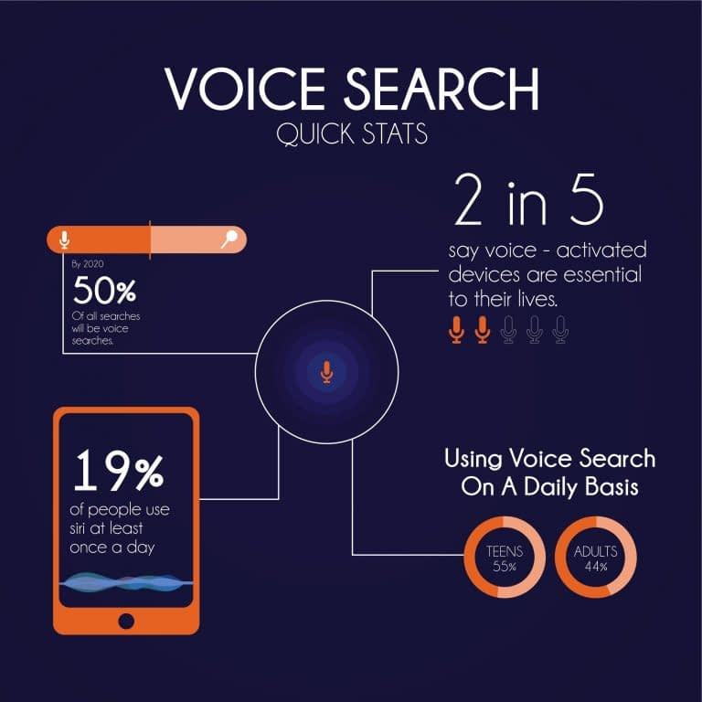 Voice Search Quick Stats - ABK Digital