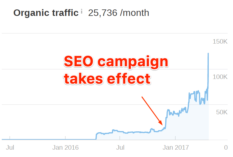 ABK Digital - SEO Campaign Takes Effect - Google Organic Traffic
