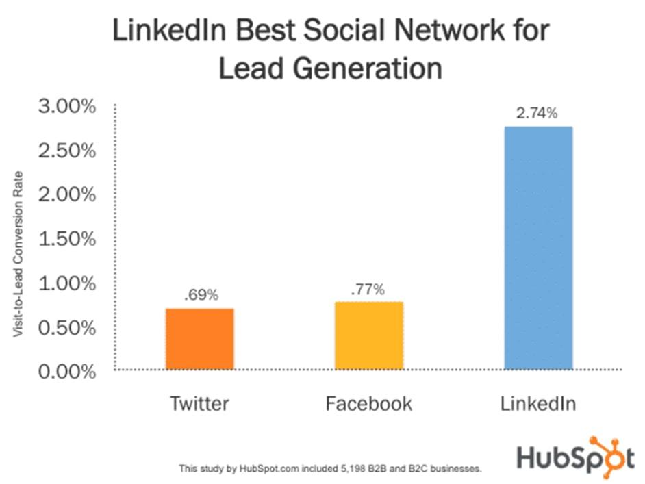 LinkedIn Best Social Network For Lead Generation - ABK Digital